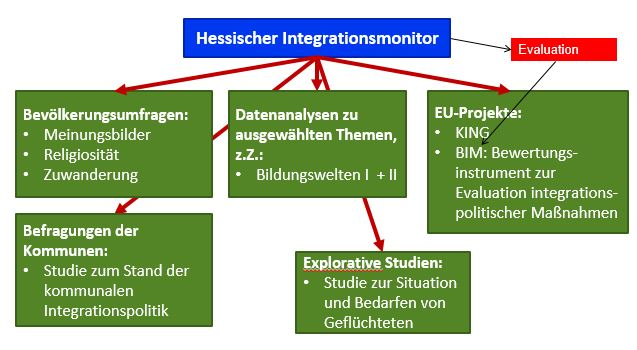 Hessisches Integrationsmonitoring